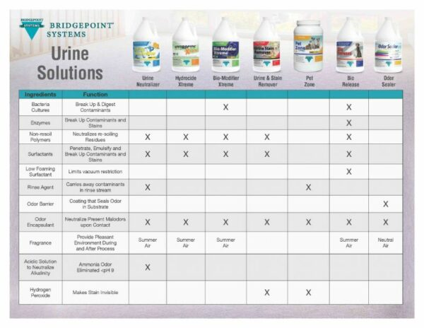 urine_solutions_chart_4 600x464